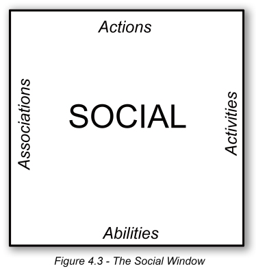Figure 4_3 The Social Window