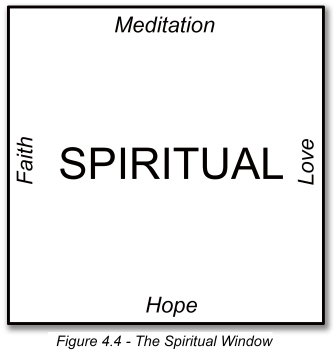 Figure 4_4 The Spiritual Window
