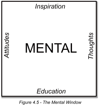 Figure 4_5 The Mental Window
